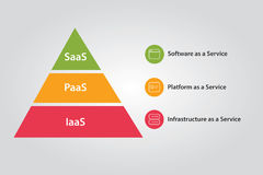 Cloud stack combination of IaaS PaaS and SaaS Platform Infrastructure  Stock Photos