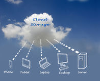 Cloud storage. Diagram of Cloud storage on sky background royalty free stock image