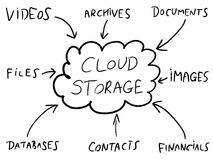 Cloud storage. Online file solutions diagram. Tech industry mind map Stock Photo
