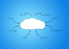Cloud System Stock Images
