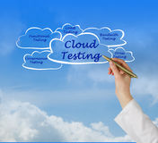 Cloud Testing Royalty Free Stock Images