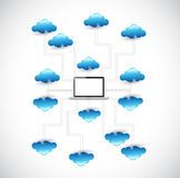 Clouds network and laptop diagram illustration Stock Image