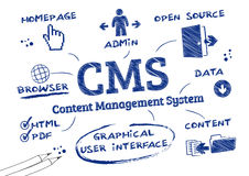 CMS Content Management System, Doodle Stock Image