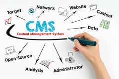 CMS-het Concept van het Inhoudsbeheer Menselijke hand met een zwarte teller op een witte achtergrond Royalty-vrije Stock Afbeelding