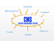 Cms model diagram illustration design Royalty Free Stock Photos