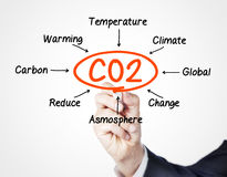 CO2. Concept sketched on screen royalty free stock images