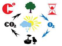Co2 cycle. Sign. illustration royalty free illustration