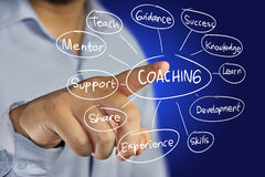 Coaching Concept Stock Photos