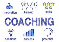 Coaching concept. Illustration of components of coaching in text and graphics on white Royalty Free Stock Images