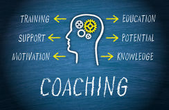 Coaching Knowledge and Training Diagram. Diagram of coaching concept with words, arrows and cogwheels in a head stock illustration