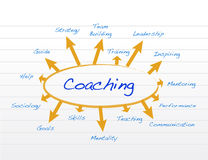 Coaching model diagram illustration design Royalty Free Stock Photos