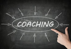 Coaching Stock Image
