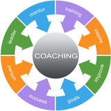 Coaching Word Circle Concept Stock Images