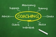 coachning Royaltyfria Foton