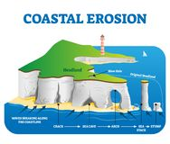 Free Coastal Erosion Vector Illustration. Labeled Loss Or Displacement Of Land. Stock Images - 162113614