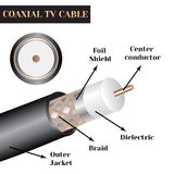 Coaxial TV cable structure. Kind of an electric cable.  Royalty Free Stock Image
