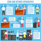 Cocinero And Kitchen Infographics Imagenes de archivo