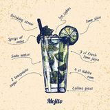 Cocktail mojito and its ingredients. Ink drawing and watercolor vector illustration of cocktail mojito and its ingredients. On old paper background royalty free illustration