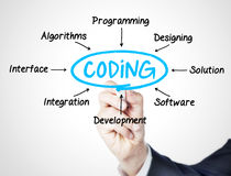 Coding Royalty Free Stock Photos