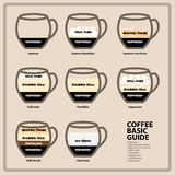 Coffee basic guide Stock Photography