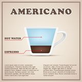 Coffee info background menu. Beverages types and Royalty Free Stock Images