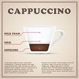 Coffee info background menu. Beverages types and Stock Photo