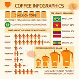 Coffee infographic with sample data Royalty Free Stock Photography