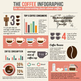 Coffee infographic and statistic. Stock Photography