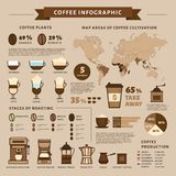 Coffee infographic. Types of coffee. Flat style, vector illustra Stock Image