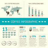 Coffee infographic. Vector coffee infographic elements with sample data. Coffee consumption and production around the world Stock Photography
