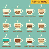 Coffee menu. Types of coffee