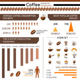 Coffee Production And Consumption Infographic Royalty Free Stock Images