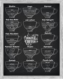 Coffee scheme bonbon, romano, doppio, latte, cortadito, affogato Royalty Free Stock Images
