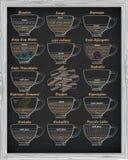 Coffee scheme bonbon, romano, doppio, latte, cortadito, affogato Stock Photo