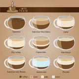 Coffee Type Recipe. Vector illustration Royalty Free Stock Image