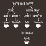 Coffee types chart. Coffee types infographic illustration. Simple flow chart that shows differences between kinds of coffee with pictures Royalty Free Stock Images