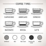 Coffee Types Outline Infographics Stock Image