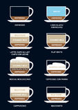 Coffee Types variation dark. Visual comparison guide to some popular coffee drinks, showing the difference in water, milk, espresso, milk foam and cream amounts Stock Image