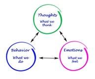 Cognição, emoções, e comportamento ilustração stock