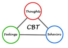 Cognitive - behavioral therapy cycle. Components of cognitive - behavioral therapy cycle royalty free illustration