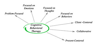 Cognitive Behavioral Therapy. Diagram of Cognitive Behavioral Therapy stock illustration