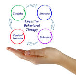 Cognitive-behavioral therapy Royalty Free Stock Photo