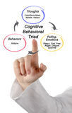Cognitive Behavioral triad. Diagram of Cognitive Behavioral triad Stock Photo