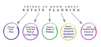 Coisas a saber sobre o planeamento imobiliário ilustração royalty free