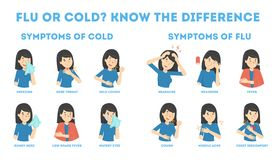 Cold and flu symptoms infographic. Fever and cough stock illustration