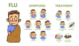 Cold and flu symptoms and prevention. Signs, symptoms, and treatment. Information poster with text and character. Flat. Cold and flu symptoms and prevention royalty free illustration