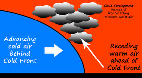 Cold front. Illustration of the physics of a meteorological cold front moving through with cloud development