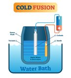 Vector illustration about cold fusion energy production. Scheme with dewar flask, vacuum, cathode, anode, heavy and electrolyte.