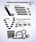 Coleção da metodologia do ciclo de vida da programação de software Imagens de Stock Royalty Free