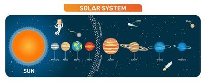 Colección de los planetas de la Sistema Solar con el sol, la luna y la correa asteroide Cartel educativo Ilustración del vector ilustración del vector